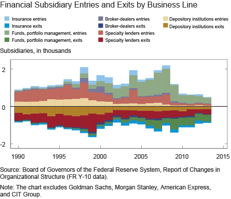 Financial Subsidiary Entries and Exits by Business Line