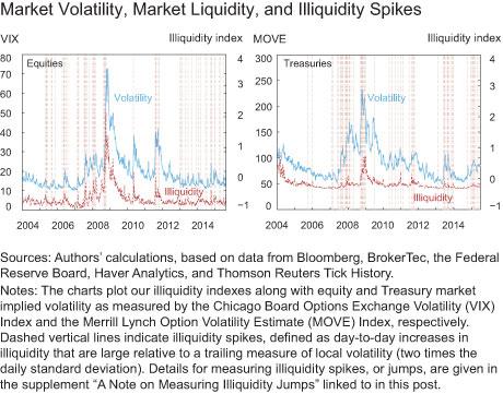 Market Volatility, Market Liquidity, and Illiquidity Spikes