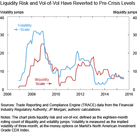 Liquidity Risk and Vol of Vol Have Reverted to Pre Crisis Levels