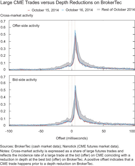 Large CME Trades versus Depth Reductions on BrokerTec