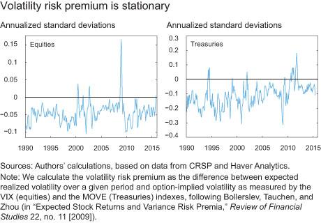 Volatility risk premium is stationary
