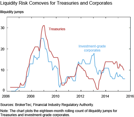 Liquidity Risk Comoves for Treasuries and Corporates