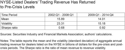 NYSE-Listed Dealers Trading Revenue Has Returned to Pre-Crisis Levels
