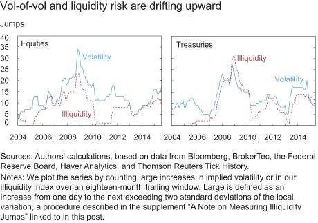 Vol-of-vol and liquidity risk are drifting upward