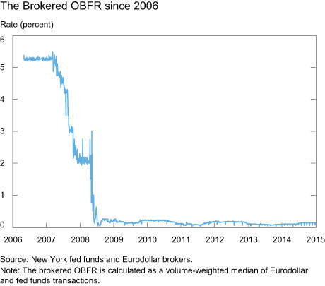 The Brokered OBFR since 2006