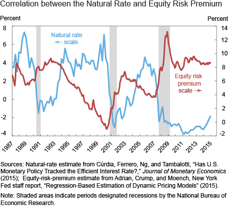 Correlation between the Natural Rate and Equity Risk Premium