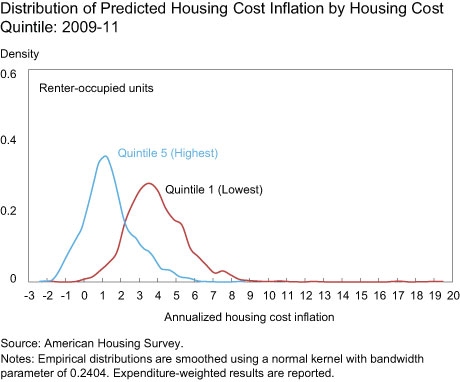 Distribution of Predicted Housing Cost Inflation by Housing Cost Quintile: 2009-11
