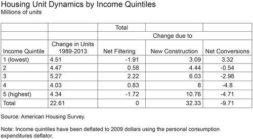Housing Unit Dynamics by Income Quintiles