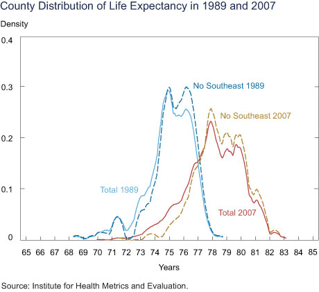 County Distribution of Life Expectancy in 1989 and 2007