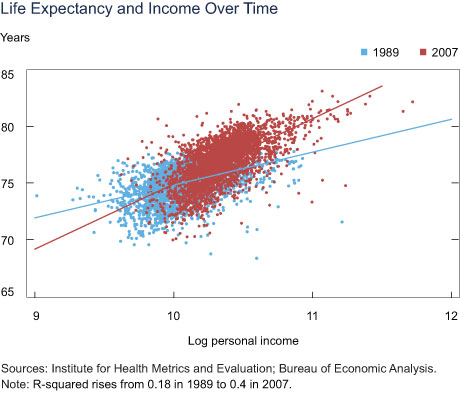 Life Expectancy and Income Over Time