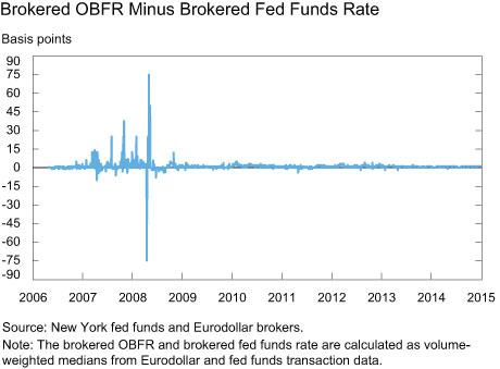 Brokered OBFR Minus Brokered Fed Funds Rate