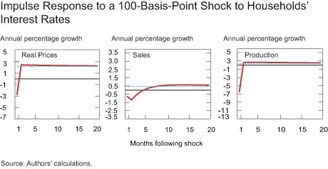 Impulse Response to a 100-Basis-Point Shock to Households' Interest Rates