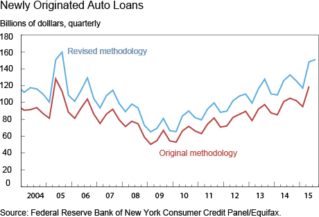 Newly Originated Auto-Loans
