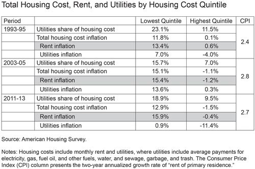 Total Housing Cost, Rent, and Utilities by Housing Cost Quintile