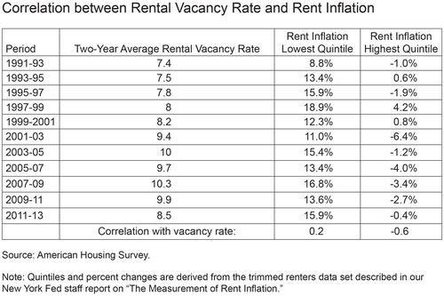 Correlation between Rental Vacancy Rate and Rent Inflation