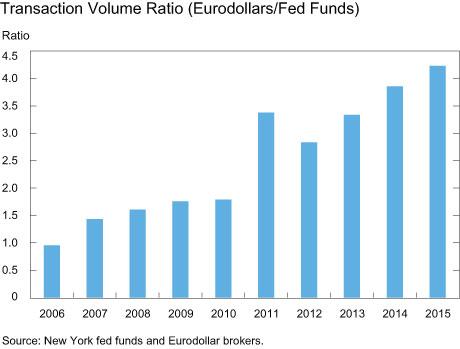 Transaction Volume Ratio (Eurodollars/Fed Funds)
