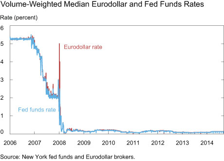 Volume-Weighted Median Eurodollar and Fed Funds Rates