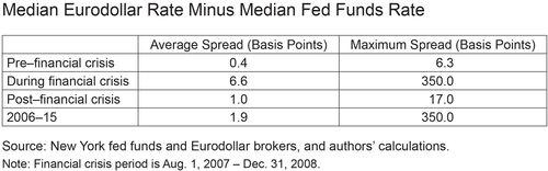 Median Eurodollar Rate Minus Median Fed Funds Rate