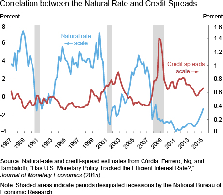 Correlation between the Natural Rate and Credit Spreads