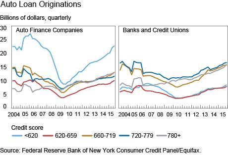 Auto Finance Bank