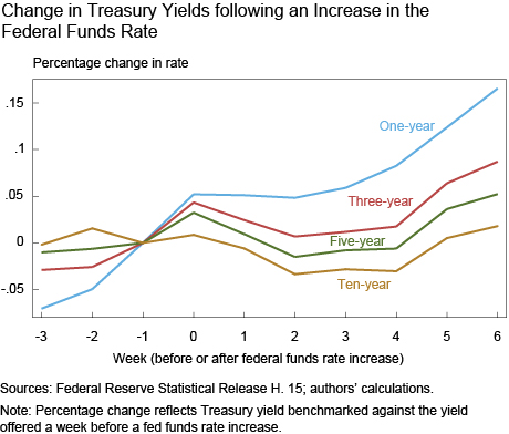 Change in Treasury Yields following an Increase in the Federal Funds Rate