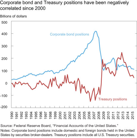 Corporate bond and Treasury positions have been negatively correlated since 2000