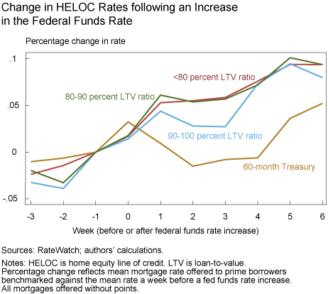 5_Chart_2_Benchmarked-Mean-Rate-60M-Home-Equity-Loans-ti