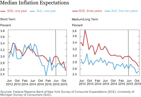 Mean Probability of Deflation in the SCE