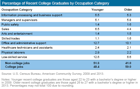 Percentage of Recent College Graduates by Occupation Category