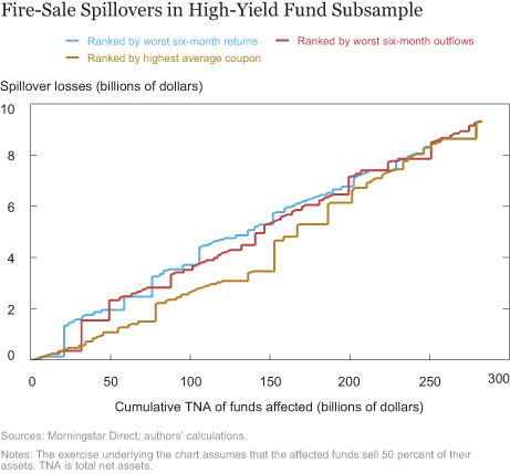 Fire-Sale Spillovers in High-Yield Fund Subsample
