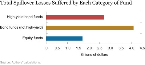Total Spillover Losses Suffered by Each Category of Fund