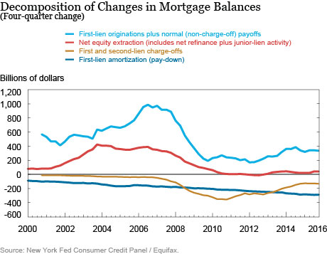 Whither Mortgages?