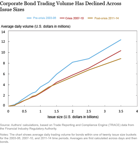 Corporate Bond Trading Volume Has Declined Across Issue Sizes