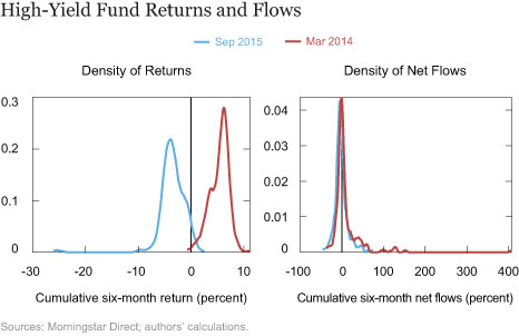 High-Yield Fund Returns and Flows