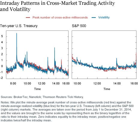 LSE_2016_cross-market-trading_schaumburg_ch2_art