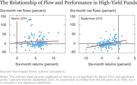The Relationship of Flow and Performance in High-Yield Funds