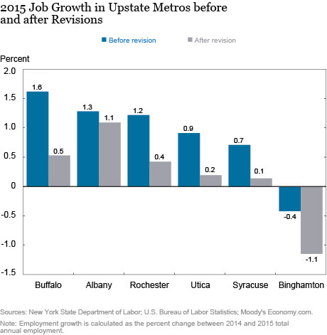 Upstate New York Job Growth
