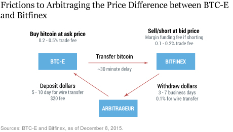 LSE_2016_bitcoin_sarkar_ch4_art