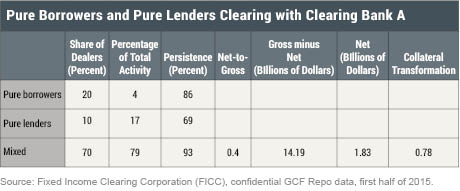 Pure Borrowers and Pure Lenders Clearing with Clearing Bank A