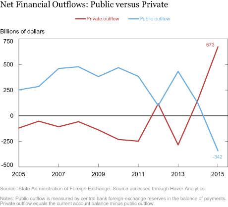 Net Financial Outflows: Public versus Private