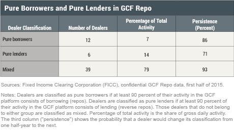 Pure Borrowers and Pure Lenders in GCF Repo