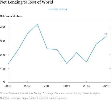 Net Lending to Rest of World