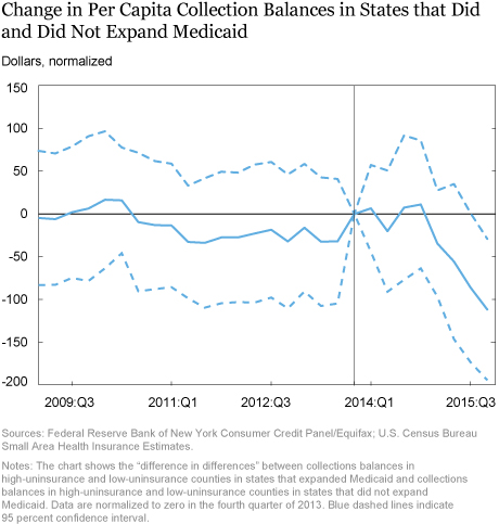 LSE_Change in Per Capita Collection Balances in States that Did and Did Not Expand Medicaid