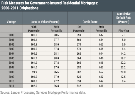 Risk Measures for Government-Insured Residential Mortgages: 2000-2011 Originations