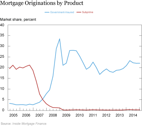 Mortgage Originations by Product