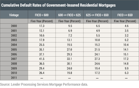 Cumulative Default Rates of Government-Insured Residential Mortgages