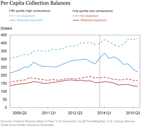 LSE_Per Capita Collection Balances
