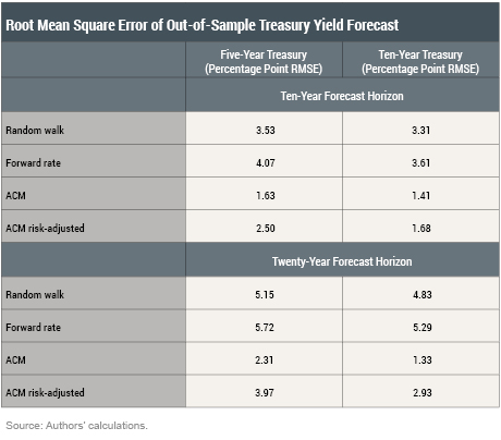 LSE 2016 Forecasting Interest Rates over the Long Run