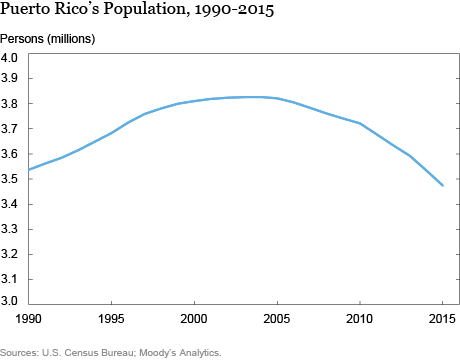 LSE_2016_Migration and Brain Drain in Puerto Rico