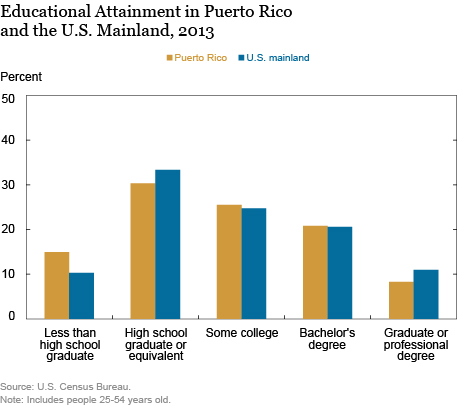 LSE_2016_Human Capital and Education in Puerto Rico